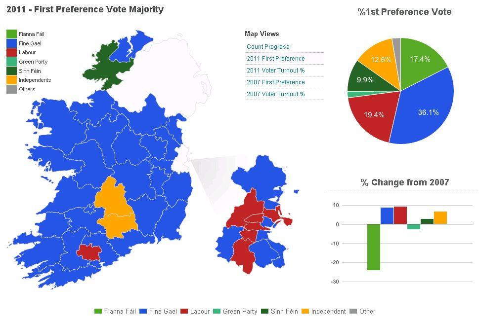 Wahlen Irland