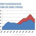 Arbeitslosigkeit 1980-2007